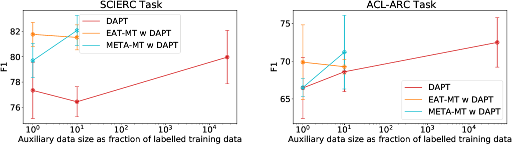 Figure 3 for Should We Be Pre-training? An Argument for End-task Aware Training as an Alternative