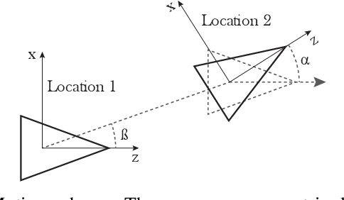 Figure 1 for Relative planar motion for vehicle-mounted cameras from a single affine correspondence