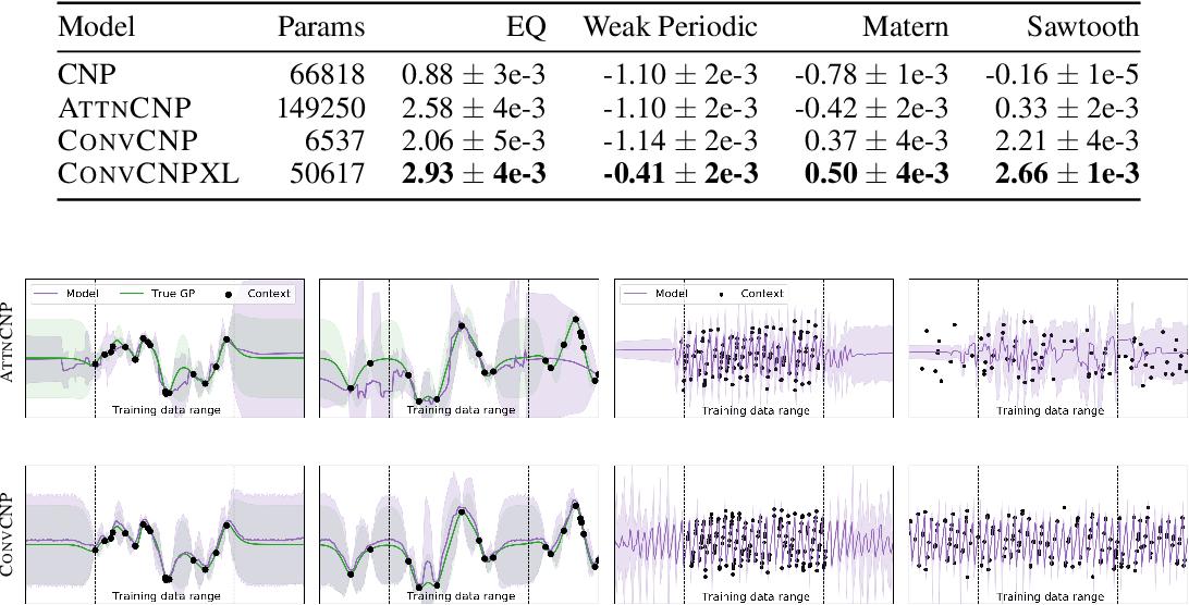 Figure 2 for Convolutional Conditional Neural Processes