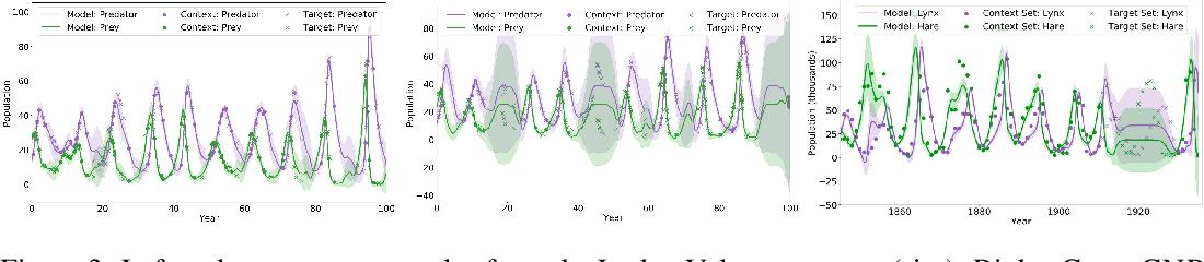 Figure 4 for Convolutional Conditional Neural Processes