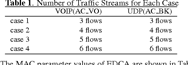 Table 1. Number of Traffic Streams for Each Case