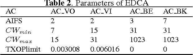 Table 2. Parameters of EDCA
