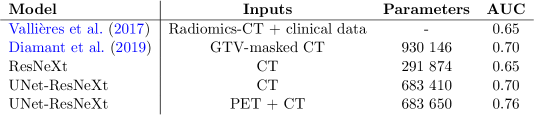 Figure 2 for A Normalized Fully Convolutional Approach to Head and Neck Cancer Outcome Prediction