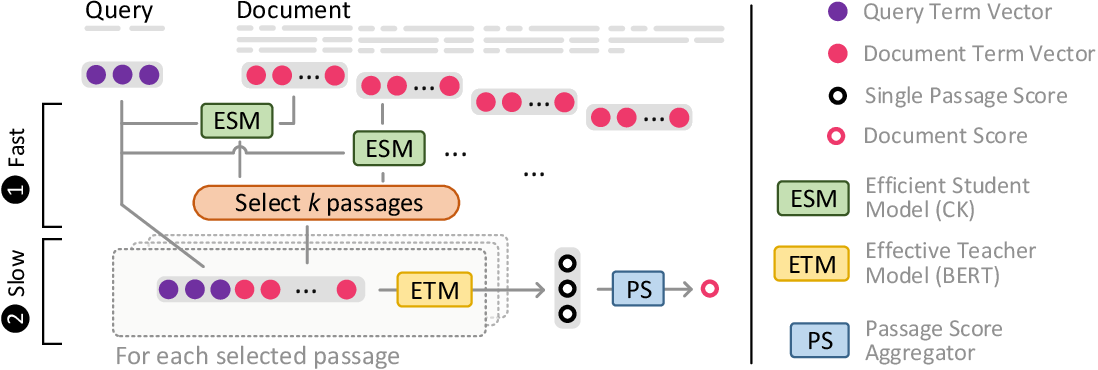 Figure 1 for Intra-Document Cascading: Learning to Select Passages for Neural Document Ranking