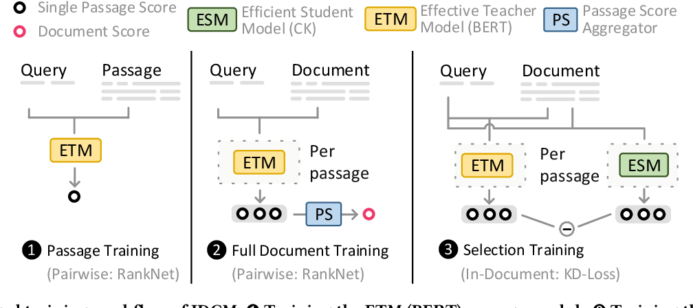 Figure 3 for Intra-Document Cascading: Learning to Select Passages for Neural Document Ranking