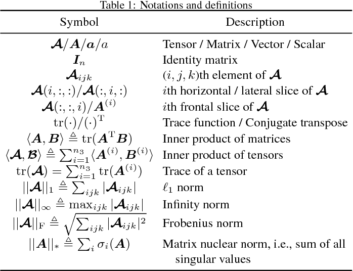 Figure 1 for Truncated nuclear norm regularization for low-rank tensor completion