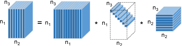 Figure 2 for Truncated nuclear norm regularization for low-rank tensor completion