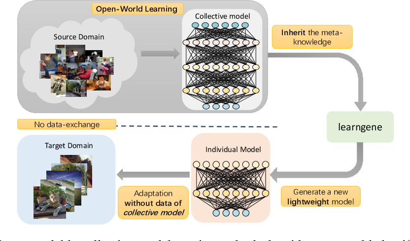 Figure 1 for Learngene: From Open-World to Your Learning Task