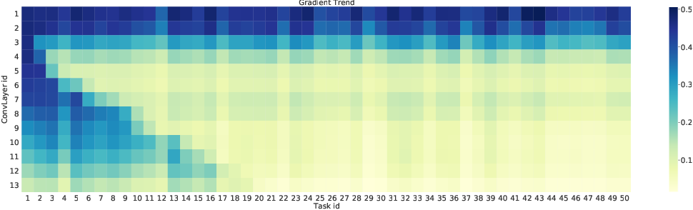 Figure 4 for Learngene: From Open-World to Your Learning Task