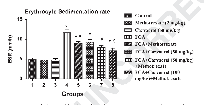 Fig. 2. Impact of the combination of methotrexate and carvacrol on erythrocyte sedimentation rate in Freund's Complete Adjuvant induced arthritis in rats. Values are mean 7 SEM. aPo0.05 compared with the control, bPo0.05 compared with FCA treated group. cPo0.05 compared with the methotrexate treated group. FCA: Freund's Complete Adjuvant.