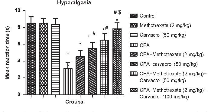 Fig. 3. Effect of the combination of methotrexate and carvacrol on hyperalgesia in Freund's Complete Adjuvant induced arthritis in rats. Values are mean 7 SEM. aPo0.05 compared with the control, bPo0.05 compared with FCA treated group. cPo0.05 compared with the methotrexate treated group. CFA: Complete Freund's Adjuvant.