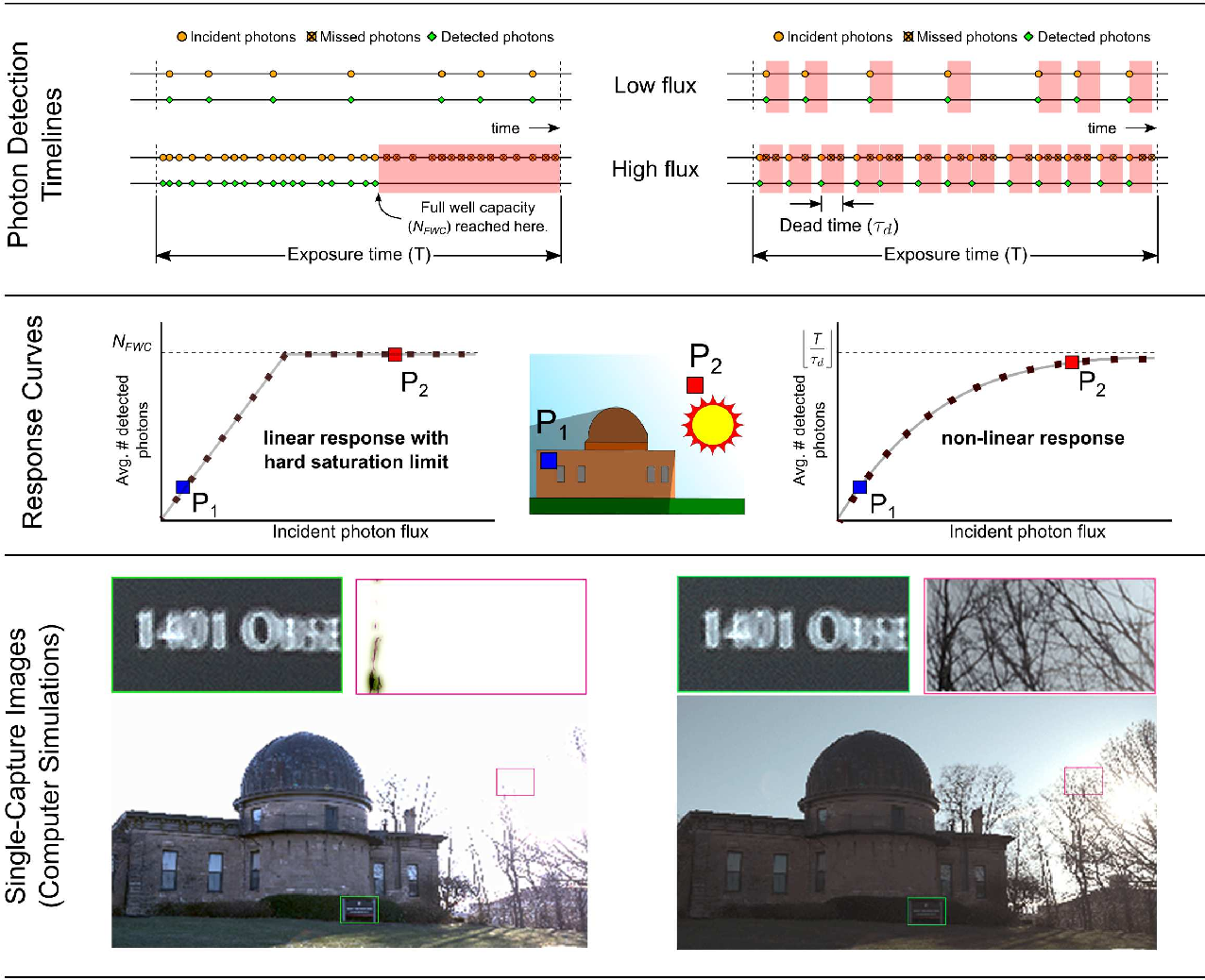 Figure 1 for High Flux Passive Imaging with Single-Photon Sensors