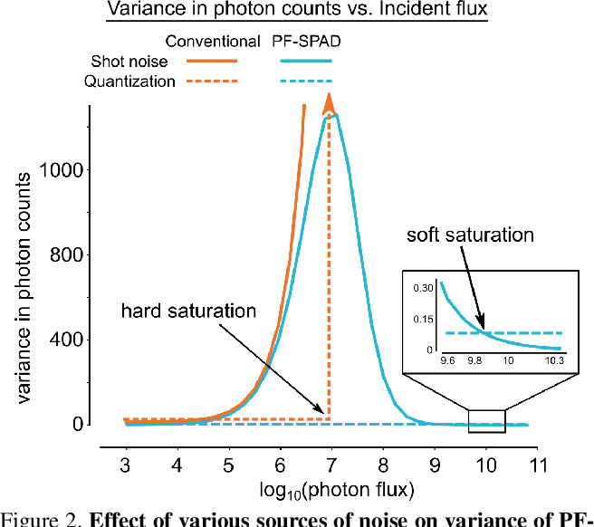 Figure 2 for High Flux Passive Imaging with Single-Photon Sensors