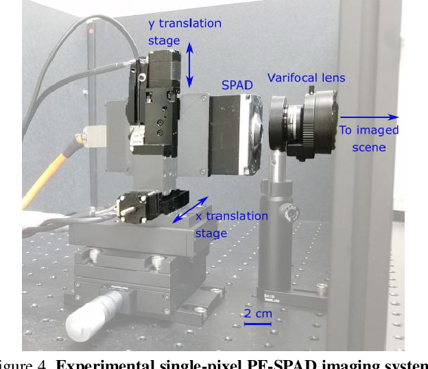 Figure 4 for High Flux Passive Imaging with Single-Photon Sensors