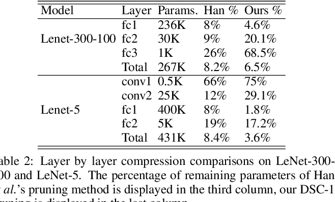 Figure 4 for Training Efficient Network Architecture and Weights via Direct Sparsity Control
