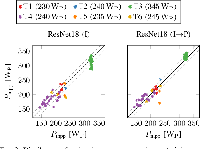 Figure 2 for Module-Power Prediction from PL Measurements using Deep Learning