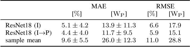 Figure 4 for Module-Power Prediction from PL Measurements using Deep Learning