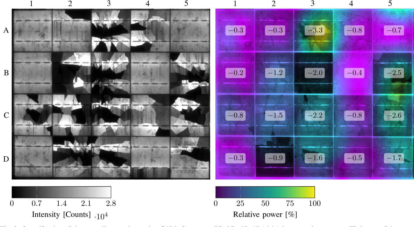 Figure 3 for Module-Power Prediction from PL Measurements using Deep Learning