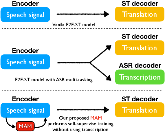 Figure 1 for MAM: Masked Acoustic Modeling for End-to-End Speech-to-Text Translation