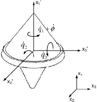 Figure 2. Axis and Variable Definition for the 6-DOF lightcraft Model