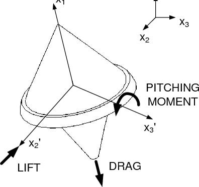 Figure 3. Aerodynamic Forces on the Lightcraft
