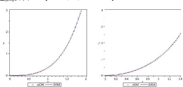Figure 1 from Numerical Methods for Sequential Fractional