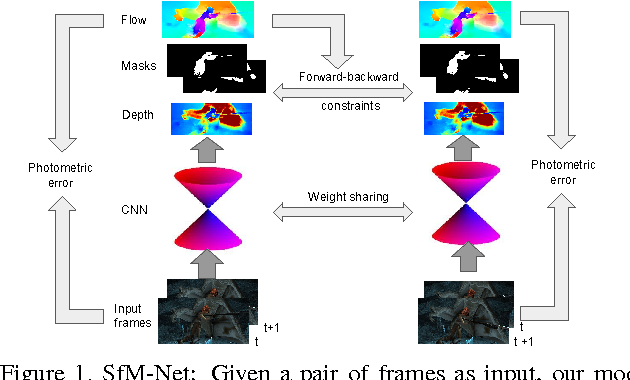Figure 1 for SfM-Net: Learning of Structure and Motion from Video