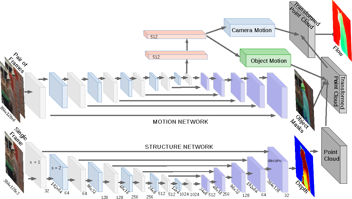 Figure 3 for SfM-Net: Learning of Structure and Motion from Video