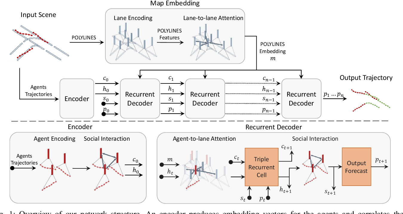 Figure 1 for Decoder Fusion RNN: Context and Interaction Aware Decoders for Trajectory Prediction