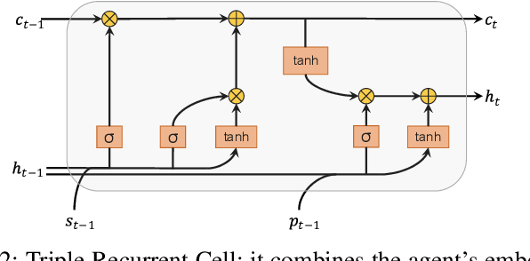Figure 2 for Decoder Fusion RNN: Context and Interaction Aware Decoders for Trajectory Prediction