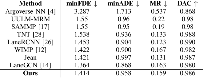 Figure 4 for Decoder Fusion RNN: Context and Interaction Aware Decoders for Trajectory Prediction