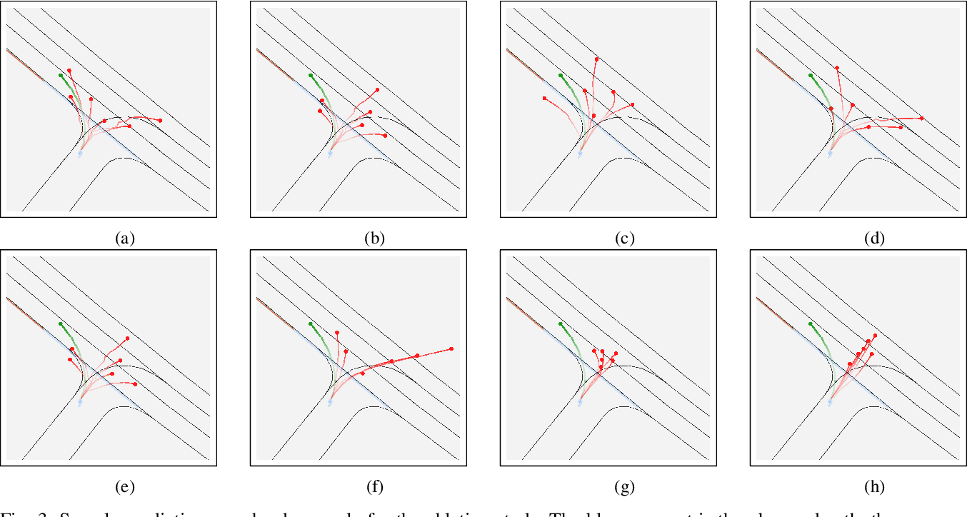 Figure 3 for Decoder Fusion RNN: Context and Interaction Aware Decoders for Trajectory Prediction