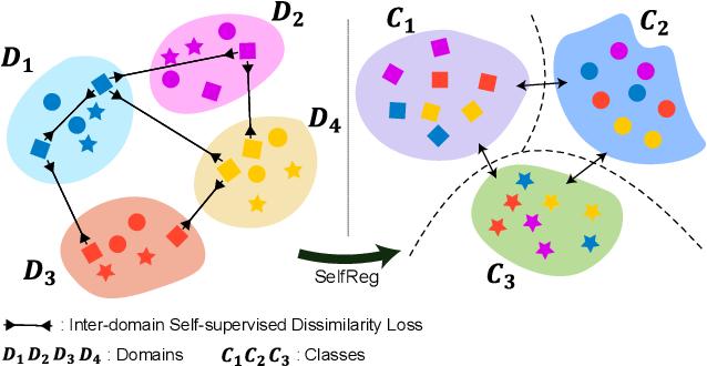 Figure 1 for SelfReg: Self-supervised Contrastive Regularization for Domain Generalization