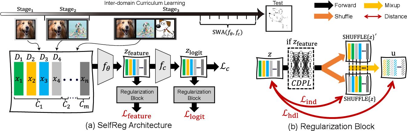 Figure 3 for SelfReg: Self-supervised Contrastive Regularization for Domain Generalization