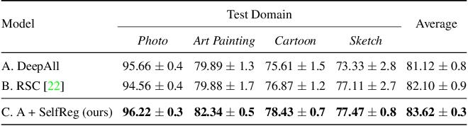 Figure 2 for SelfReg: Self-supervised Contrastive Regularization for Domain Generalization
