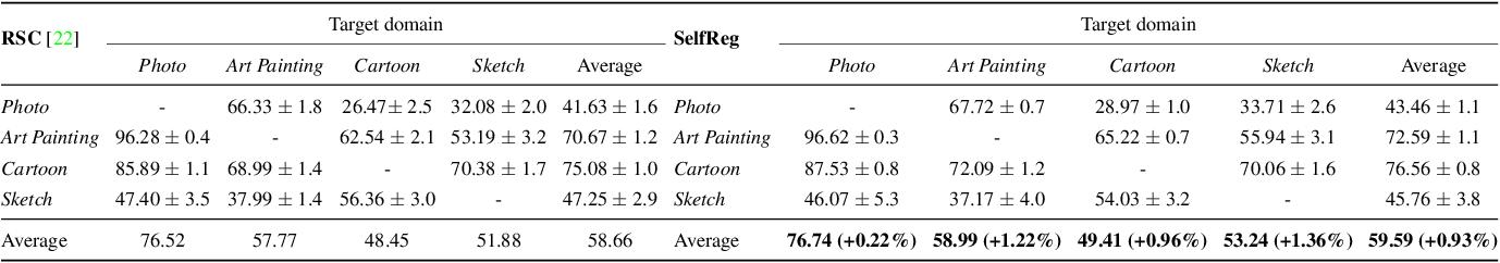Figure 4 for SelfReg: Self-supervised Contrastive Regularization for Domain Generalization