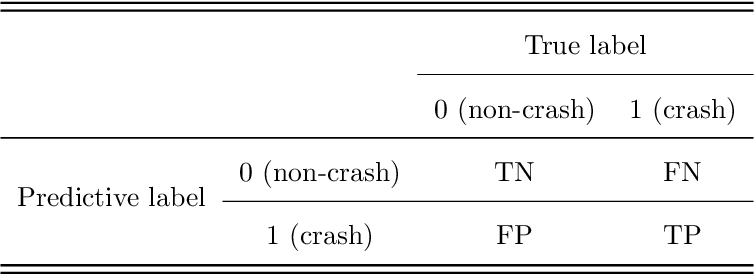 Figure 1 for PCA-Based Missing Information Imputation for Real-Time Crash Likelihood Prediction Under Imbalanced Data