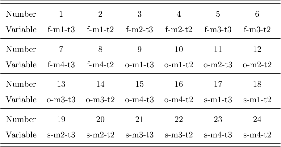Figure 3 for PCA-Based Missing Information Imputation for Real-Time Crash Likelihood Prediction Under Imbalanced Data