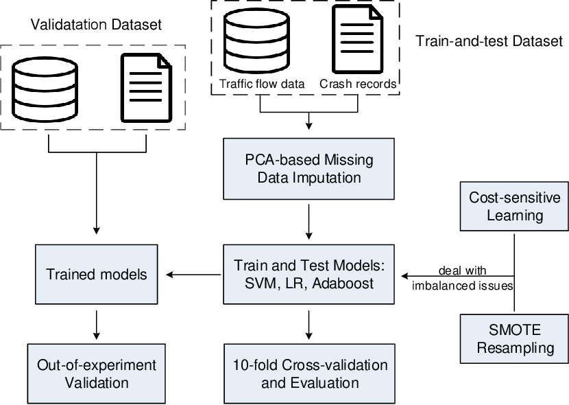 Figure 4 for PCA-Based Missing Information Imputation for Real-Time Crash Likelihood Prediction Under Imbalanced Data