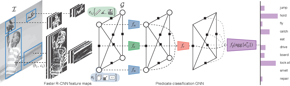 Figure 3 for Explanation-based Weakly-supervised Learning of Visual Relations with Graph Networks