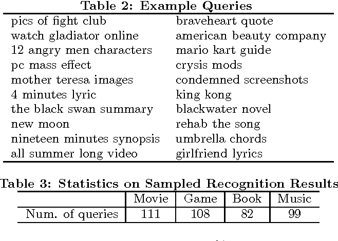 Named Entity Semantic Scholar