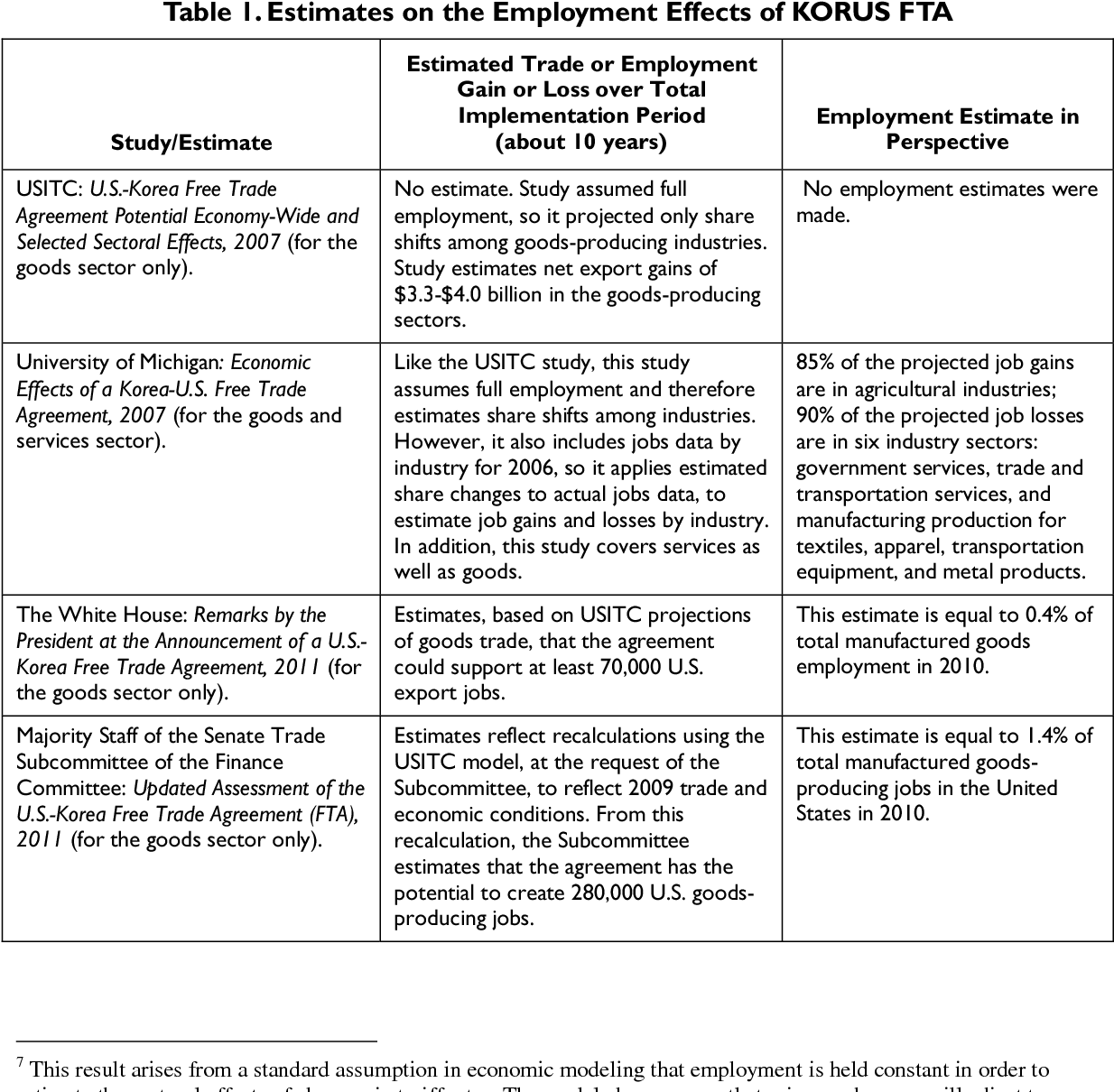 Table 1 from Proposed U S -South Korea Free Trade Agreement and