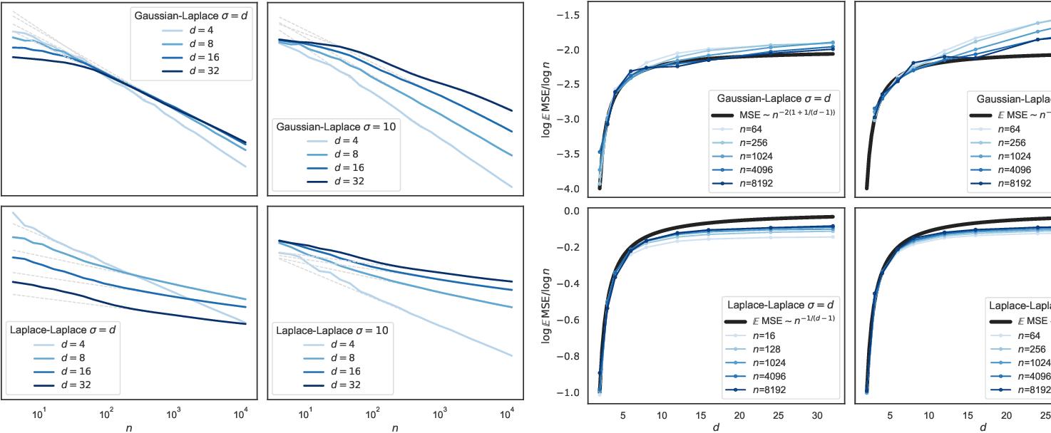 Figure 4 for Asymptotic learning curves of kernel methods: empirical data v.s. Teacher-Student paradigm