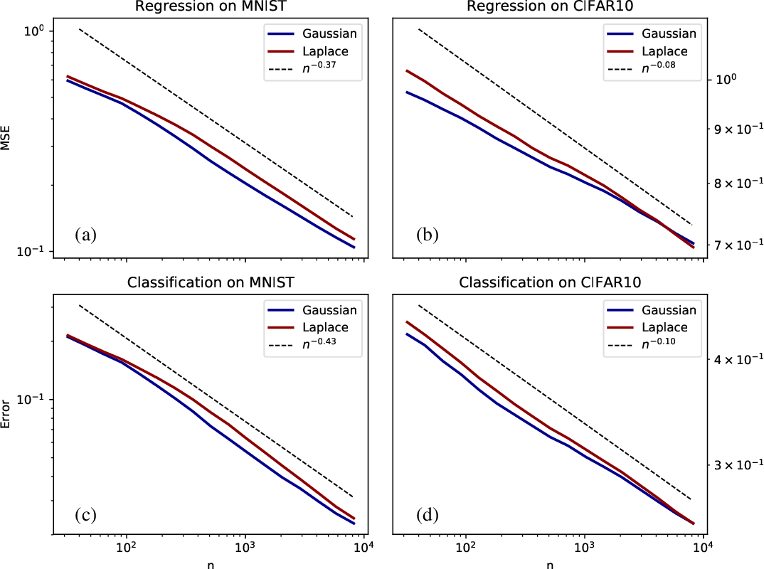 Figure 1 for Asymptotic learning curves of kernel methods: empirical data v.s. Teacher-Student paradigm