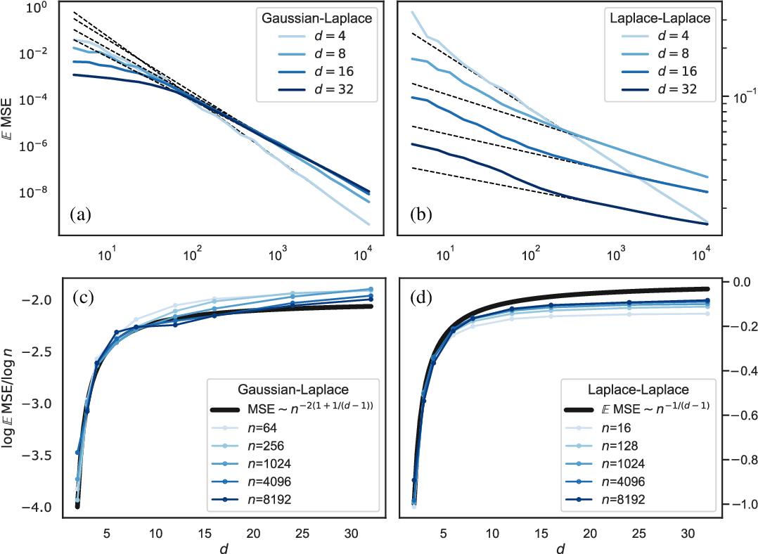 Figure 2 for Asymptotic learning curves of kernel methods: empirical data v.s. Teacher-Student paradigm