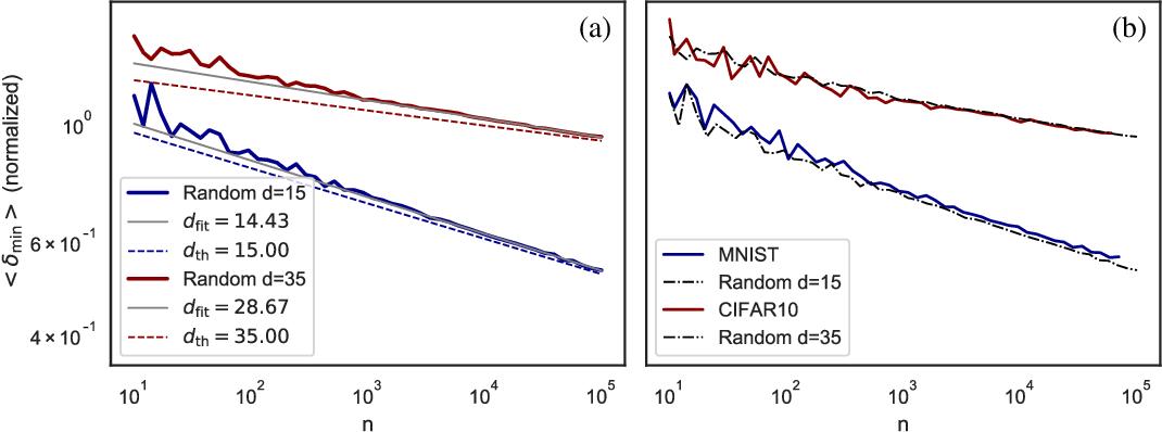 Figure 3 for Asymptotic learning curves of kernel methods: empirical data v.s. Teacher-Student paradigm