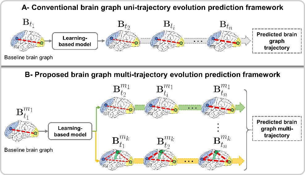 Figure 1 for A Few-shot Learning Graph Multi-Trajectory Evolution Network for Forecasting Multimodal Baby Connectivity Development from a Baseline Timepoint