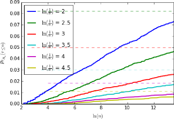 Figure 2 for Sequential Nonparametric Testing with the Law of the Iterated Logarithm