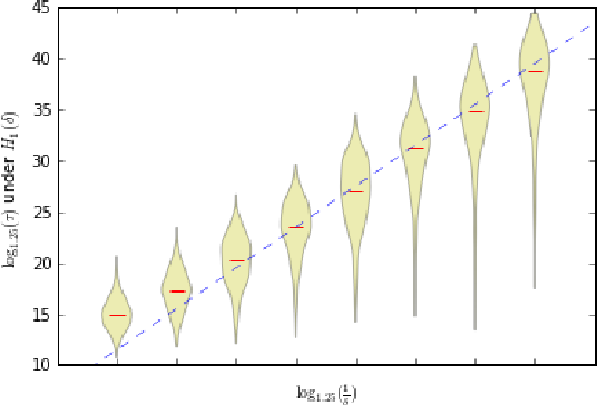 Figure 4 for Sequential Nonparametric Testing with the Law of the Iterated Logarithm