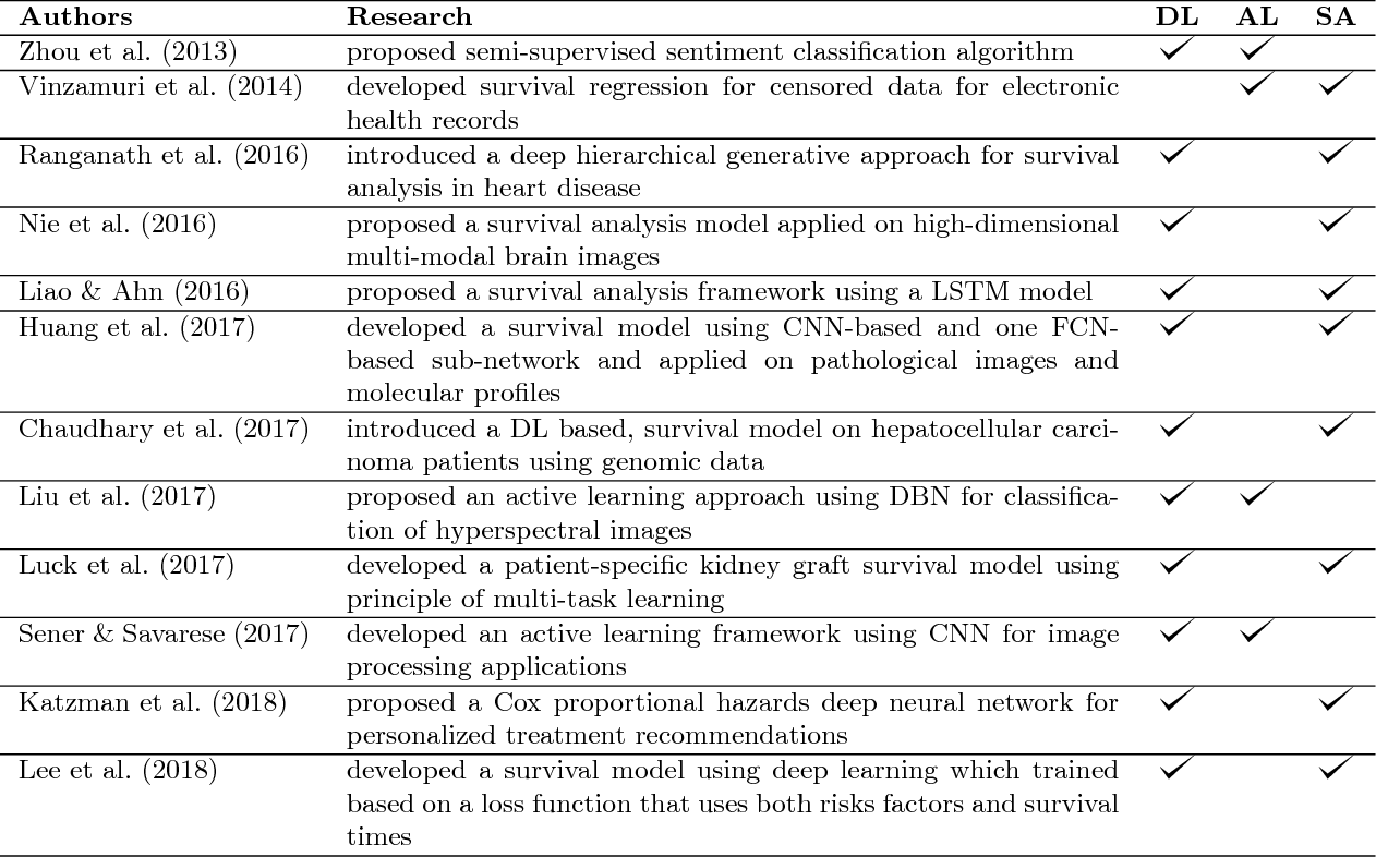 Figure 2 for A Deep Active Survival Analysis Approach for Precision Treatment Recommendations: Application of Prostate Cancer